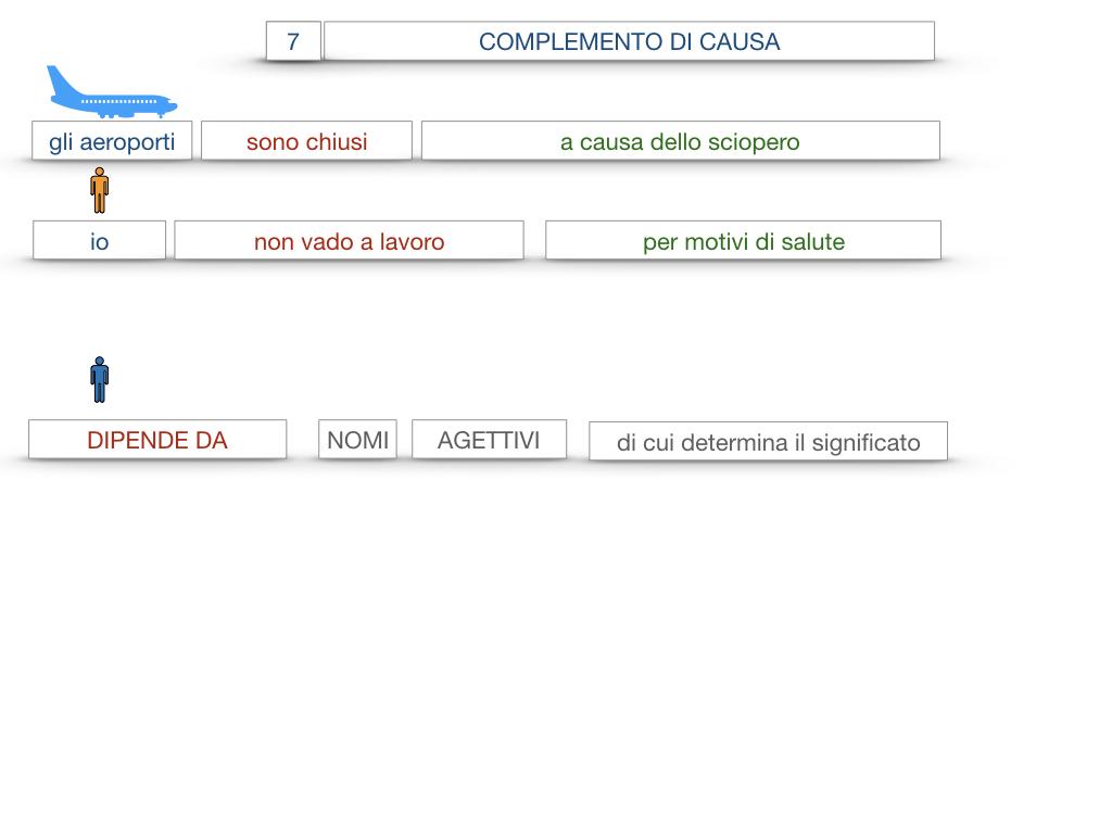 23. I COMPLEMENTI_DI CAUSA_DI FINE O SCOPO_SIMULAZIONE.057