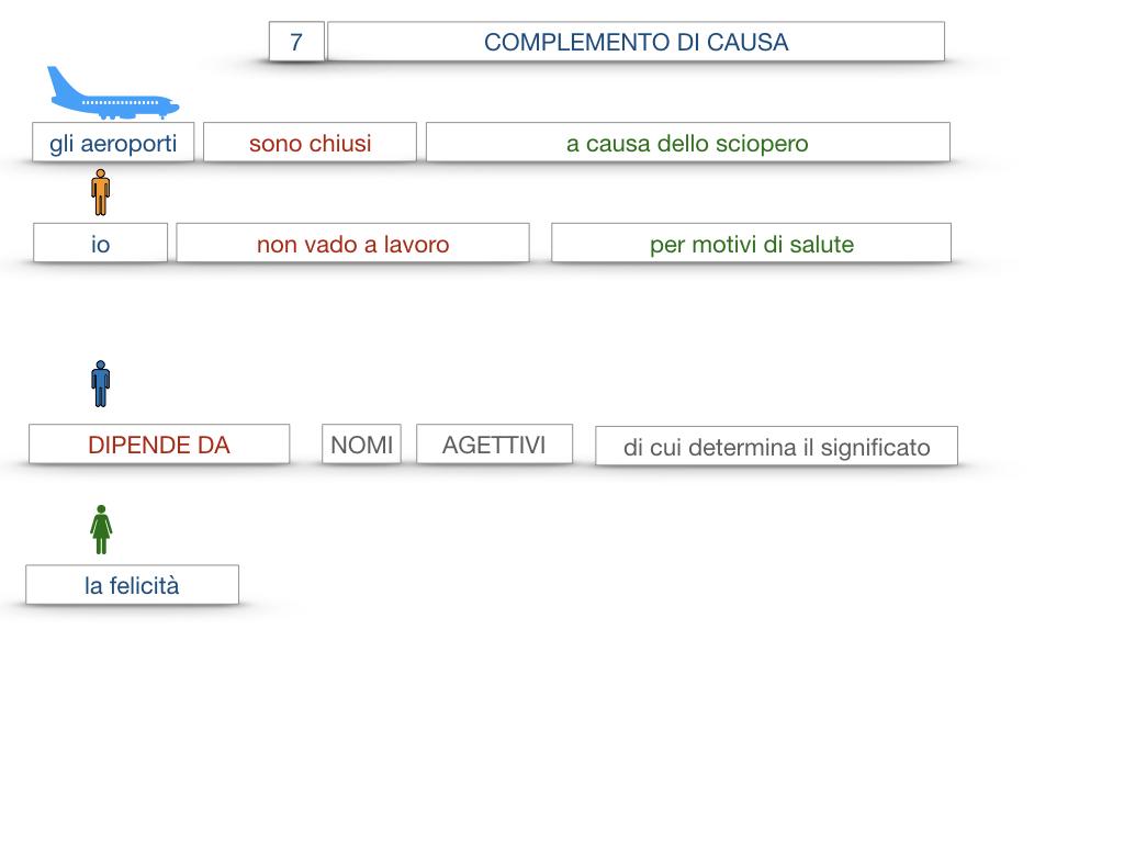 23. I COMPLEMENTI_DI CAUSA_DI FINE O SCOPO_SIMULAZIONE.058