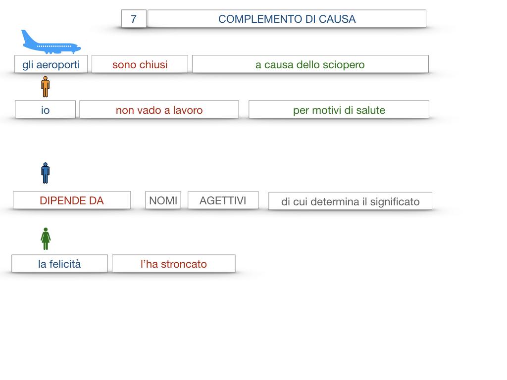 23. I COMPLEMENTI_DI CAUSA_DI FINE O SCOPO_SIMULAZIONE.059