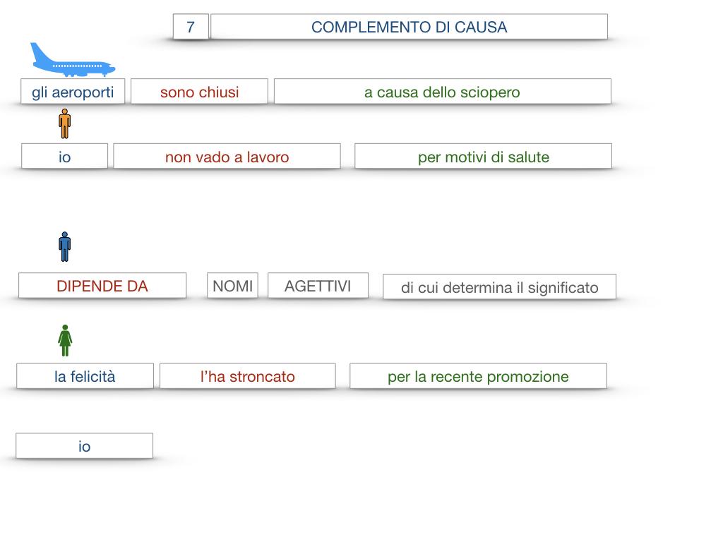 23. I COMPLEMENTI_DI CAUSA_DI FINE O SCOPO_SIMULAZIONE.061