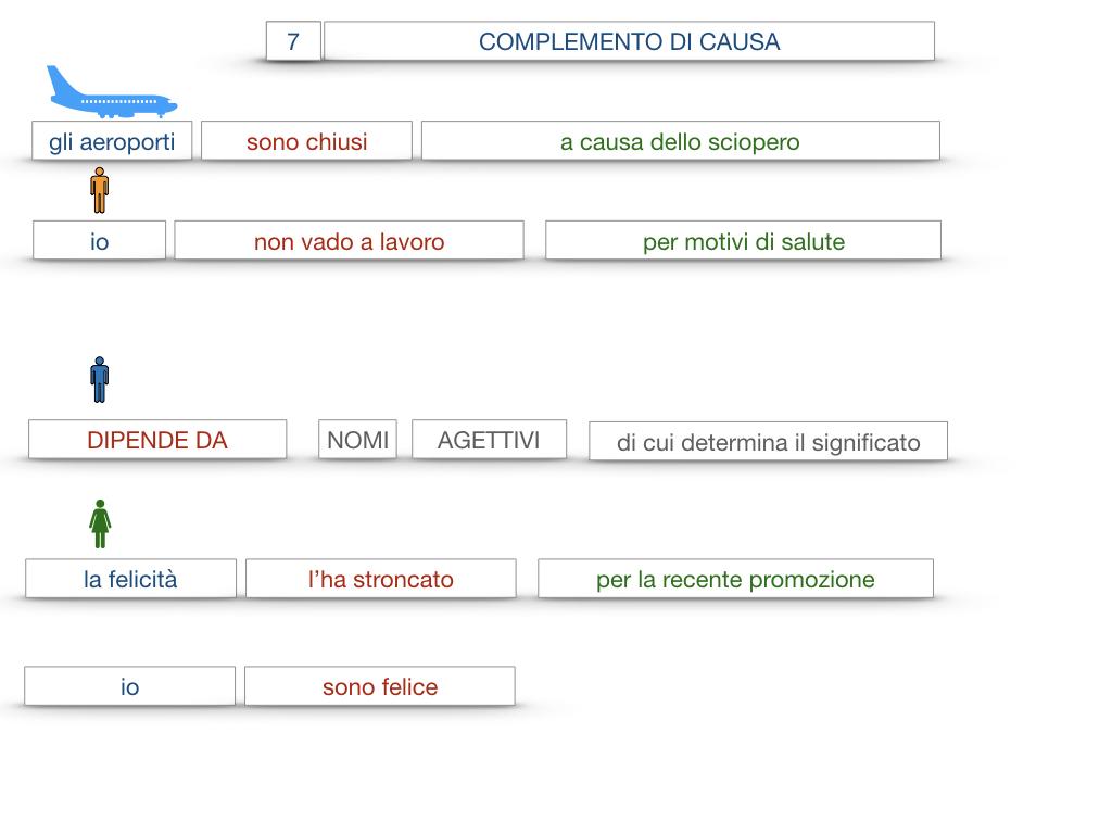 23. I COMPLEMENTI_DI CAUSA_DI FINE O SCOPO_SIMULAZIONE.062