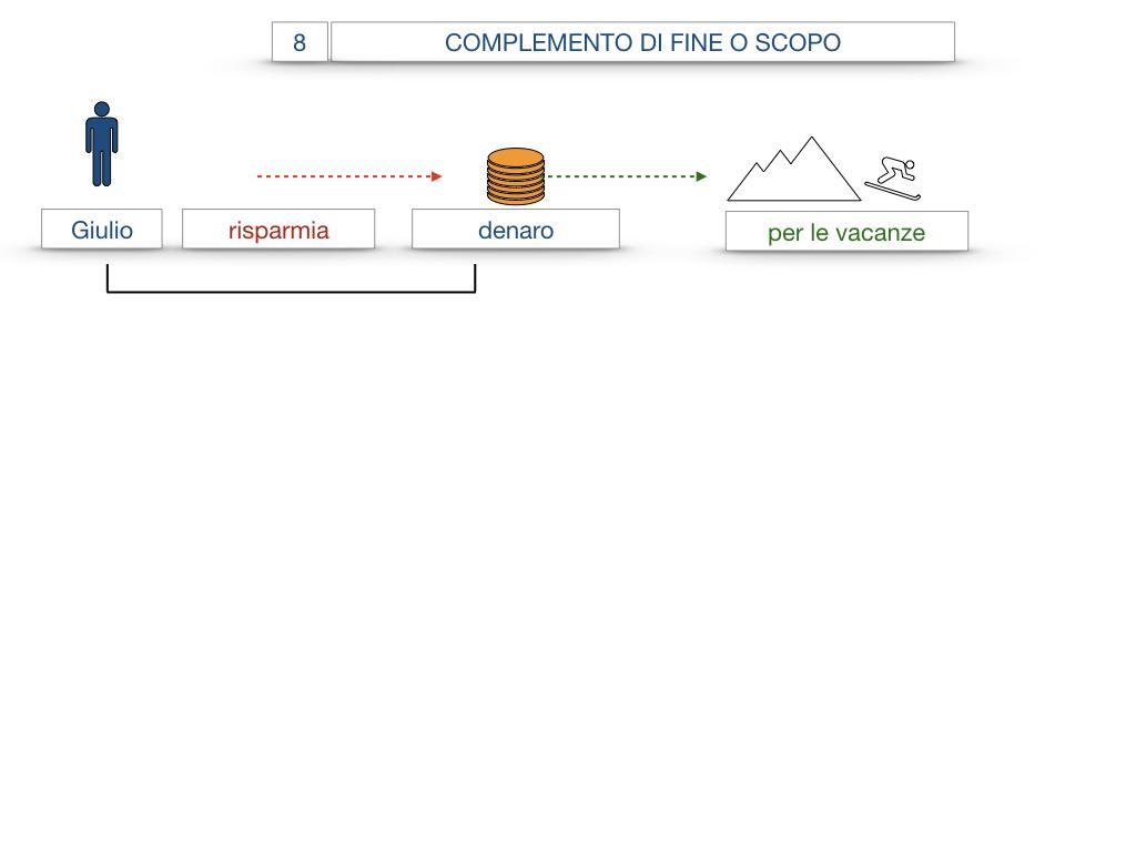 23. I COMPLEMENTI_DI CAUSA_DI FINE O SCOPO_SIMULAZIONE.069