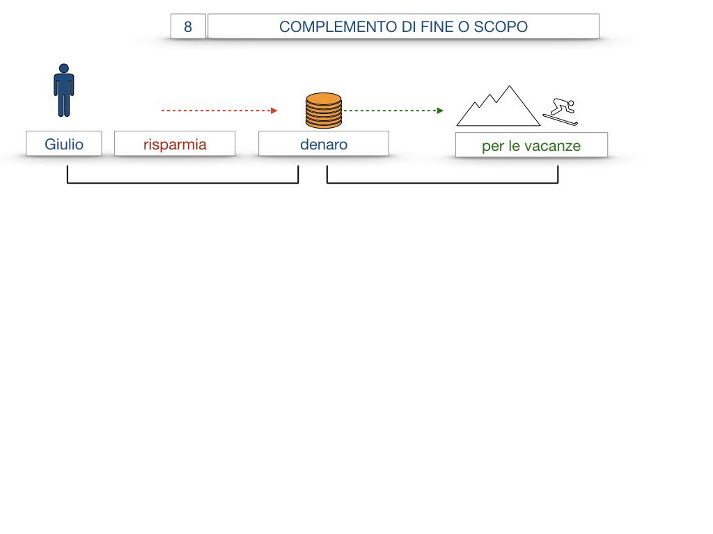 23. I COMPLEMENTI_DI CAUSA_DI FINE O SCOPO_SIMULAZIONE.070