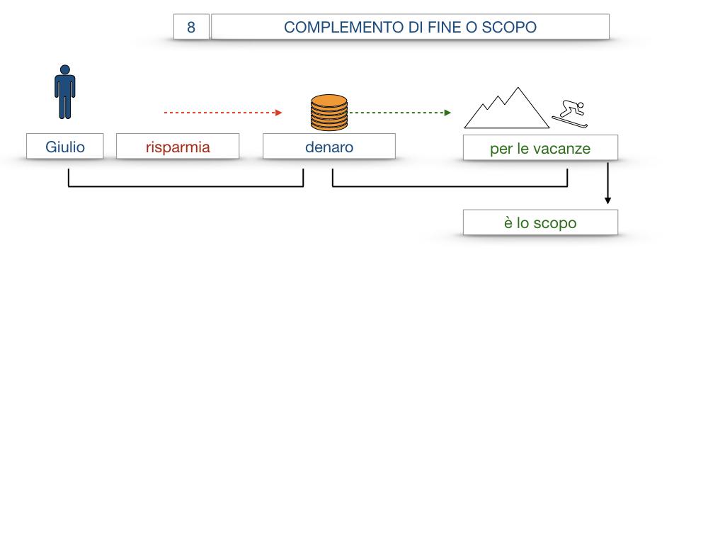 23. I COMPLEMENTI_DI CAUSA_DI FINE O SCOPO_SIMULAZIONE.071