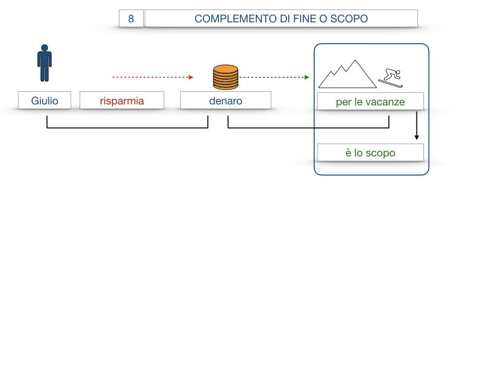 23. I COMPLEMENTI_DI CAUSA_DI FINE O SCOPO_SIMULAZIONE.072