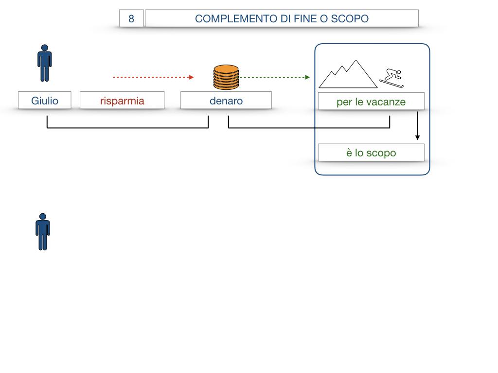 23. I COMPLEMENTI_DI CAUSA_DI FINE O SCOPO_SIMULAZIONE.073