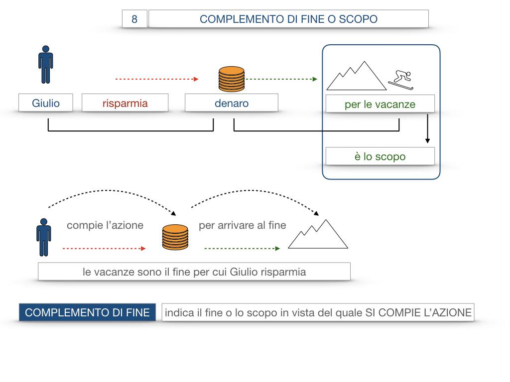 23. I COMPLEMENTI_DI CAUSA_DI FINE O SCOPO_SIMULAZIONE.078