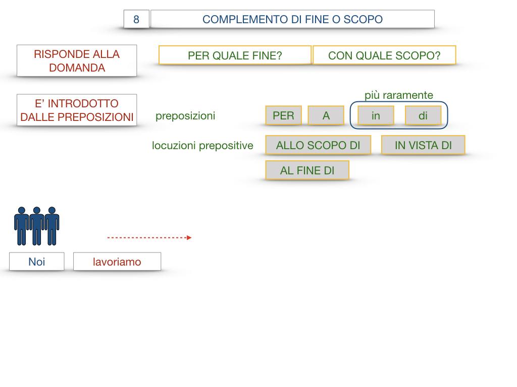 23. I COMPLEMENTI_DI CAUSA_DI FINE O SCOPO_SIMULAZIONE.095