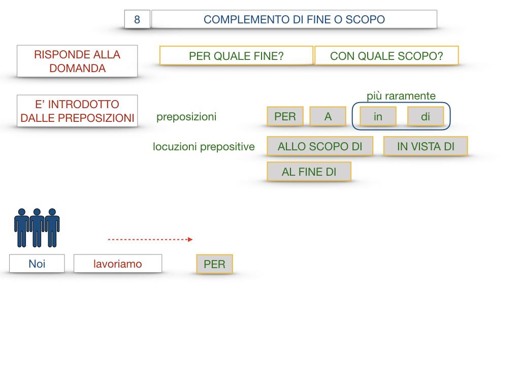 23. I COMPLEMENTI_DI CAUSA_DI FINE O SCOPO_SIMULAZIONE.096