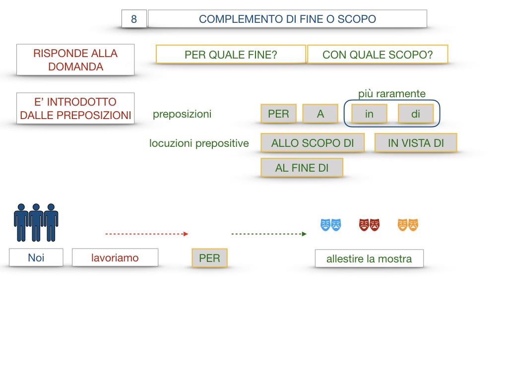 23. I COMPLEMENTI_DI CAUSA_DI FINE O SCOPO_SIMULAZIONE.097