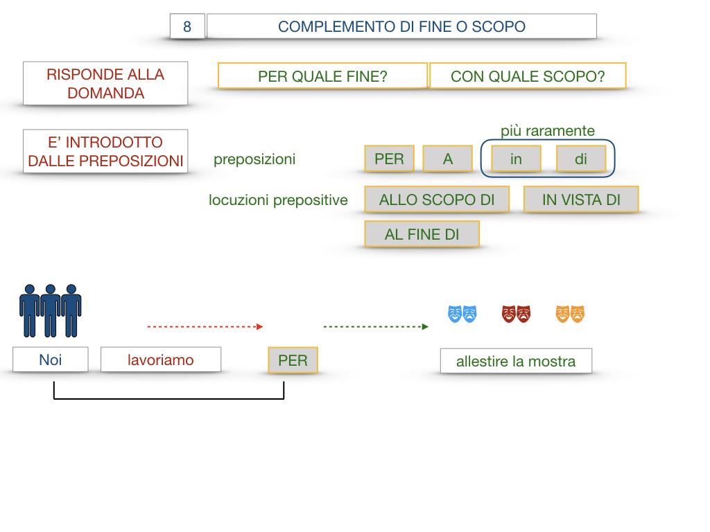 23. I COMPLEMENTI_DI CAUSA_DI FINE O SCOPO_SIMULAZIONE.098