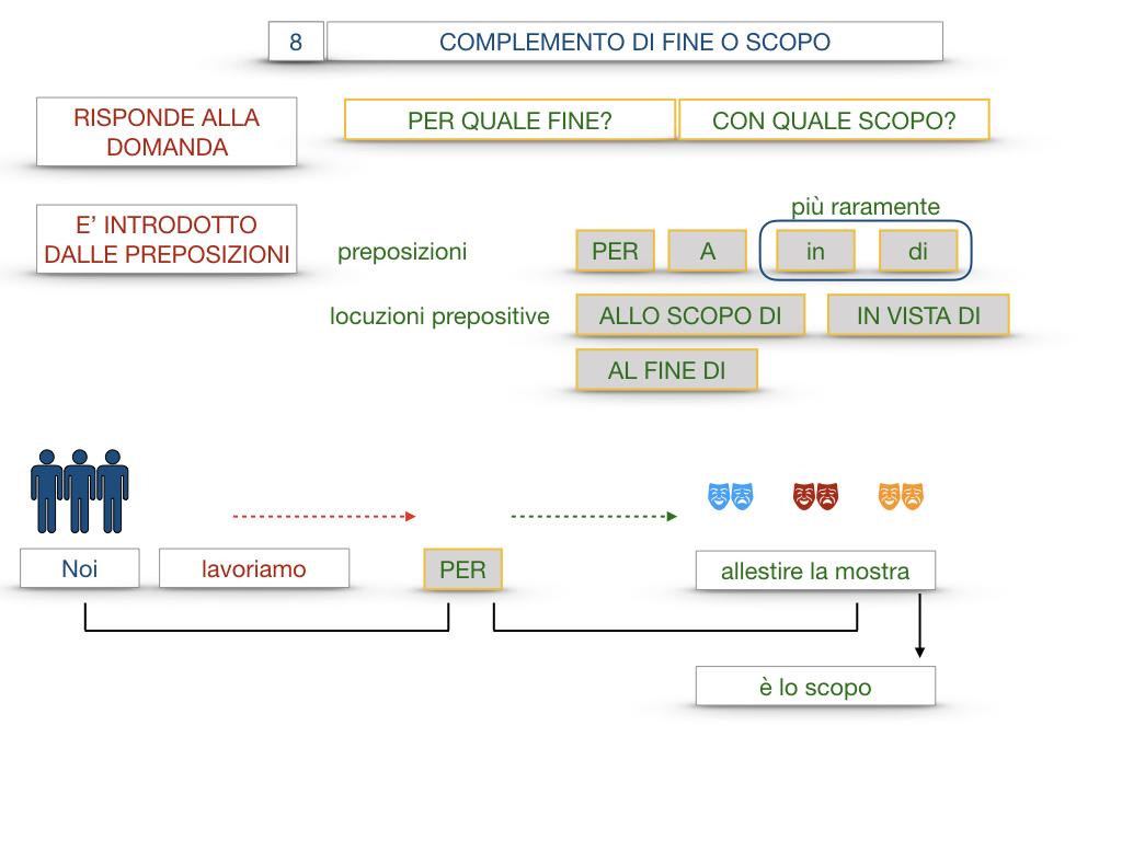 23. I COMPLEMENTI_DI CAUSA_DI FINE O SCOPO_SIMULAZIONE.099