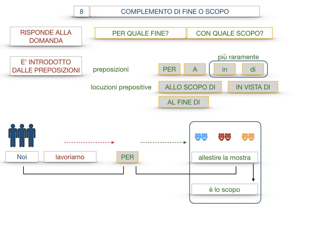 23. I COMPLEMENTI_DI CAUSA_DI FINE O SCOPO_SIMULAZIONE.100