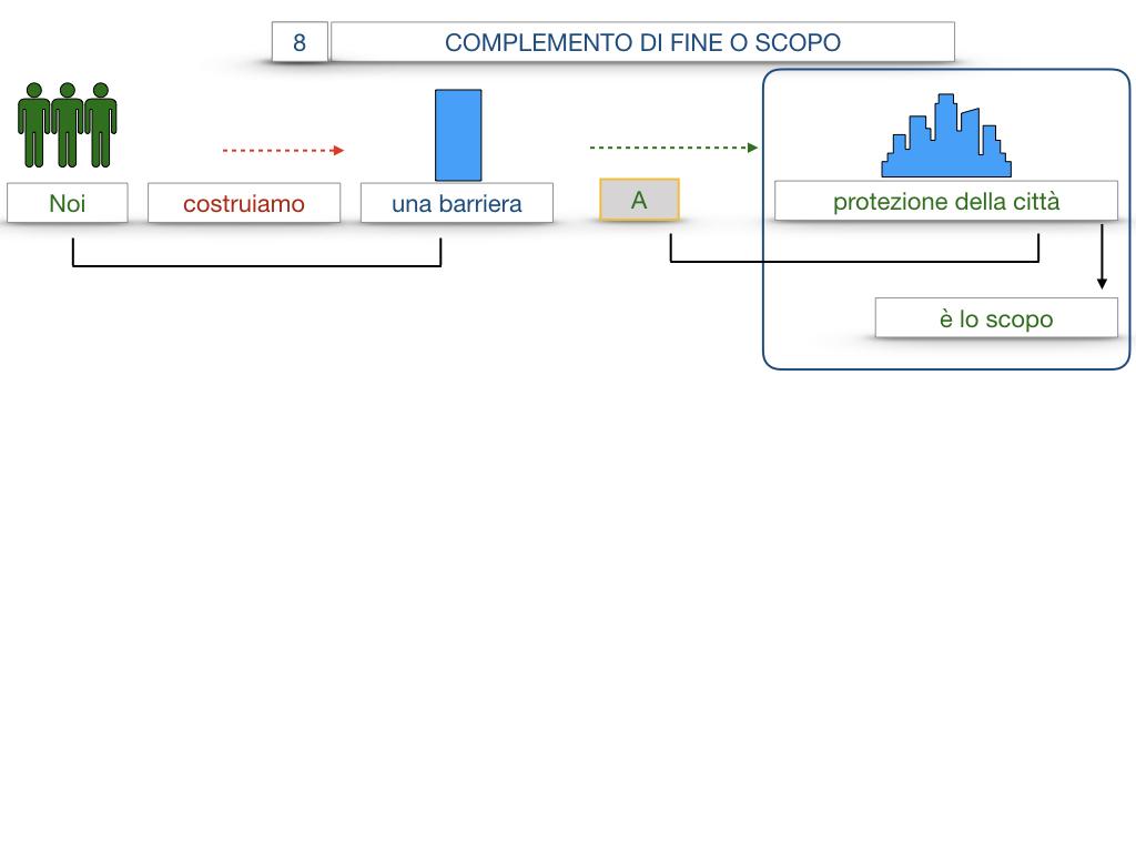 23. I COMPLEMENTI_DI CAUSA_DI FINE O SCOPO_SIMULAZIONE.106