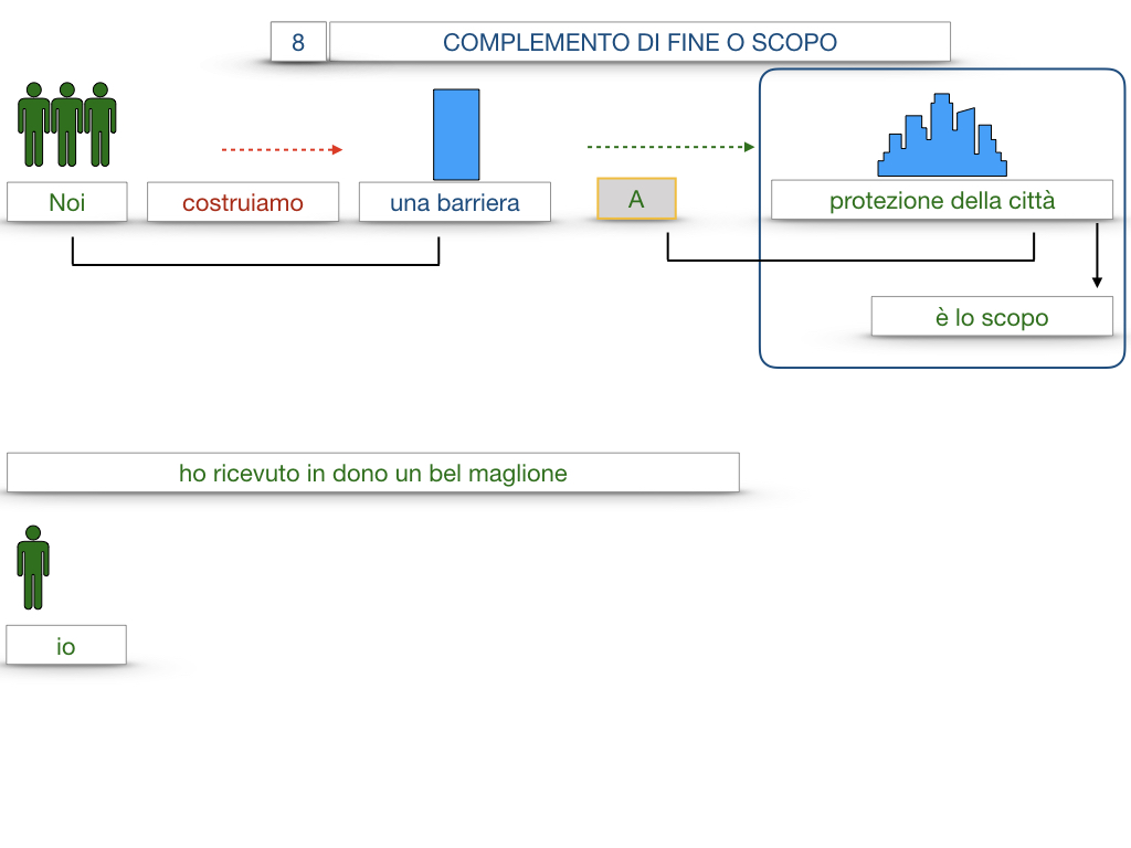 23. I COMPLEMENTI_DI CAUSA_DI FINE O SCOPO_SIMULAZIONE.108