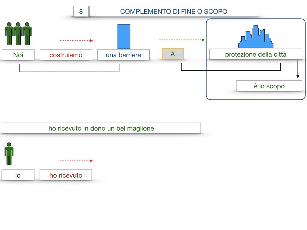 23. I COMPLEMENTI_DI CAUSA_DI FINE O SCOPO_SIMULAZIONE.109
