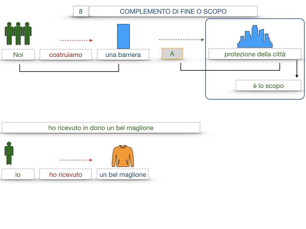 23. I COMPLEMENTI_DI CAUSA_DI FINE O SCOPO_SIMULAZIONE.110