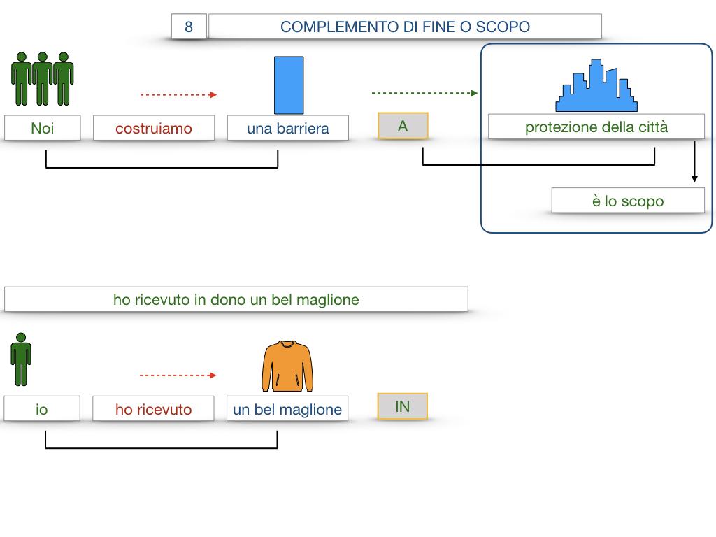 23. I COMPLEMENTI_DI CAUSA_DI FINE O SCOPO_SIMULAZIONE.111