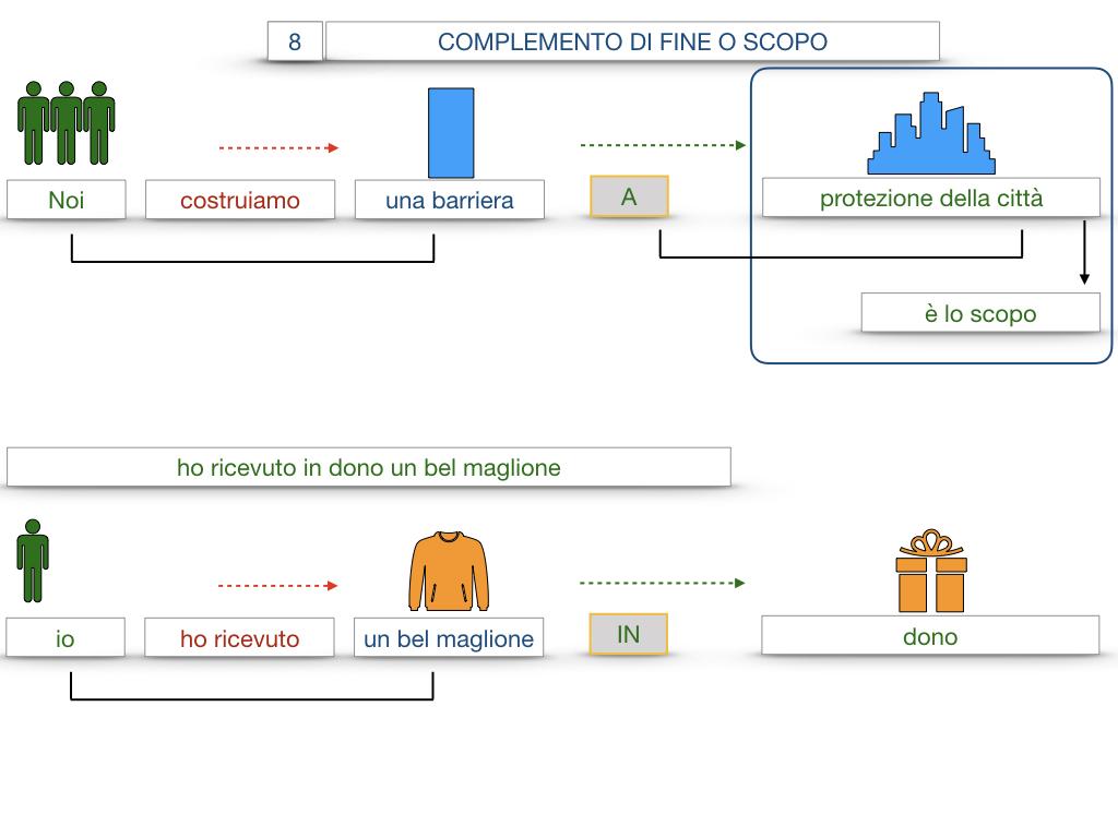 23. I COMPLEMENTI_DI CAUSA_DI FINE O SCOPO_SIMULAZIONE.112