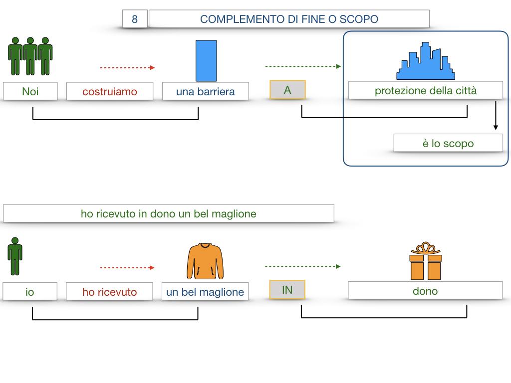 23. I COMPLEMENTI_DI CAUSA_DI FINE O SCOPO_SIMULAZIONE.113