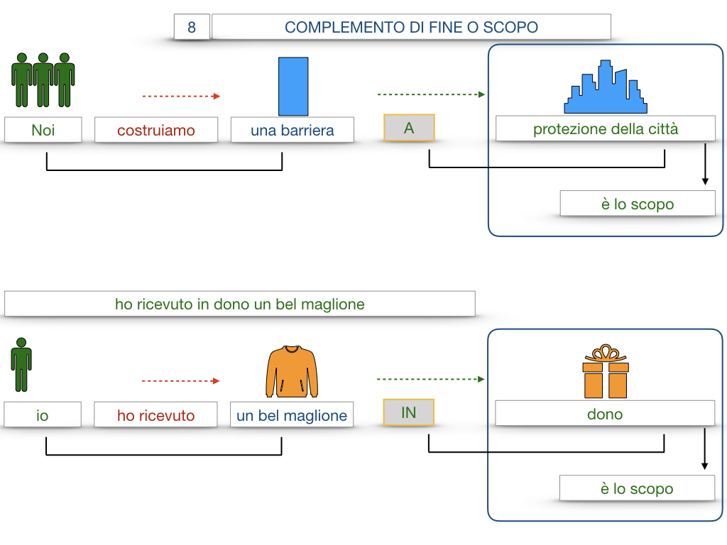 23. I COMPLEMENTI_DI CAUSA_DI FINE O SCOPO_SIMULAZIONE.114
