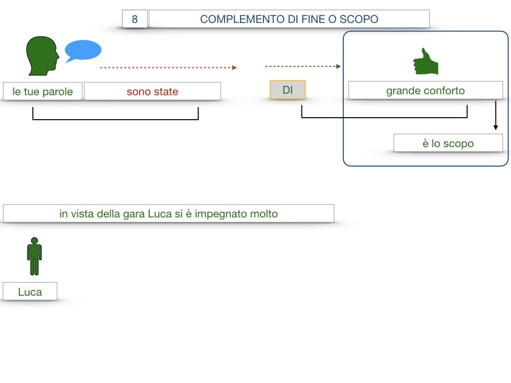 23. I COMPLEMENTI_DI CAUSA_DI FINE O SCOPO_SIMULAZIONE.121