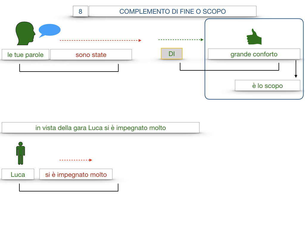 23. I COMPLEMENTI_DI CAUSA_DI FINE O SCOPO_SIMULAZIONE.122