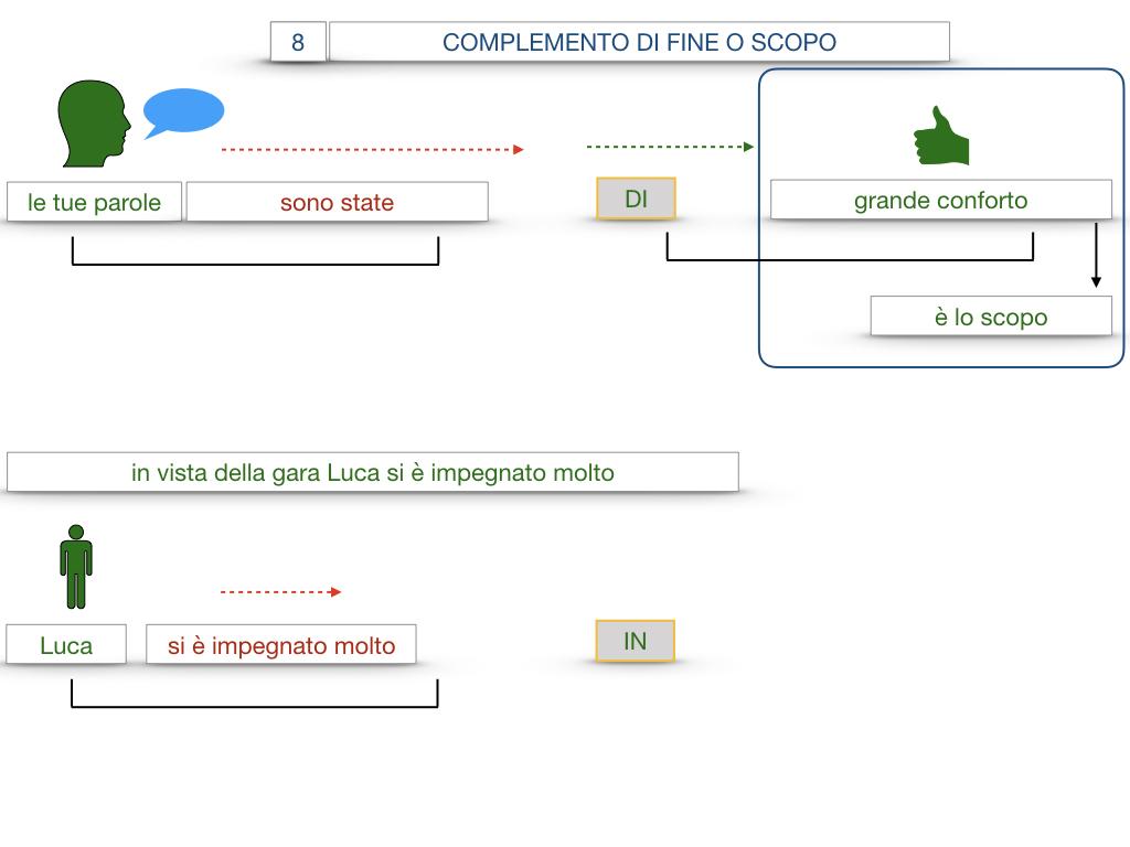 23. I COMPLEMENTI_DI CAUSA_DI FINE O SCOPO_SIMULAZIONE.123