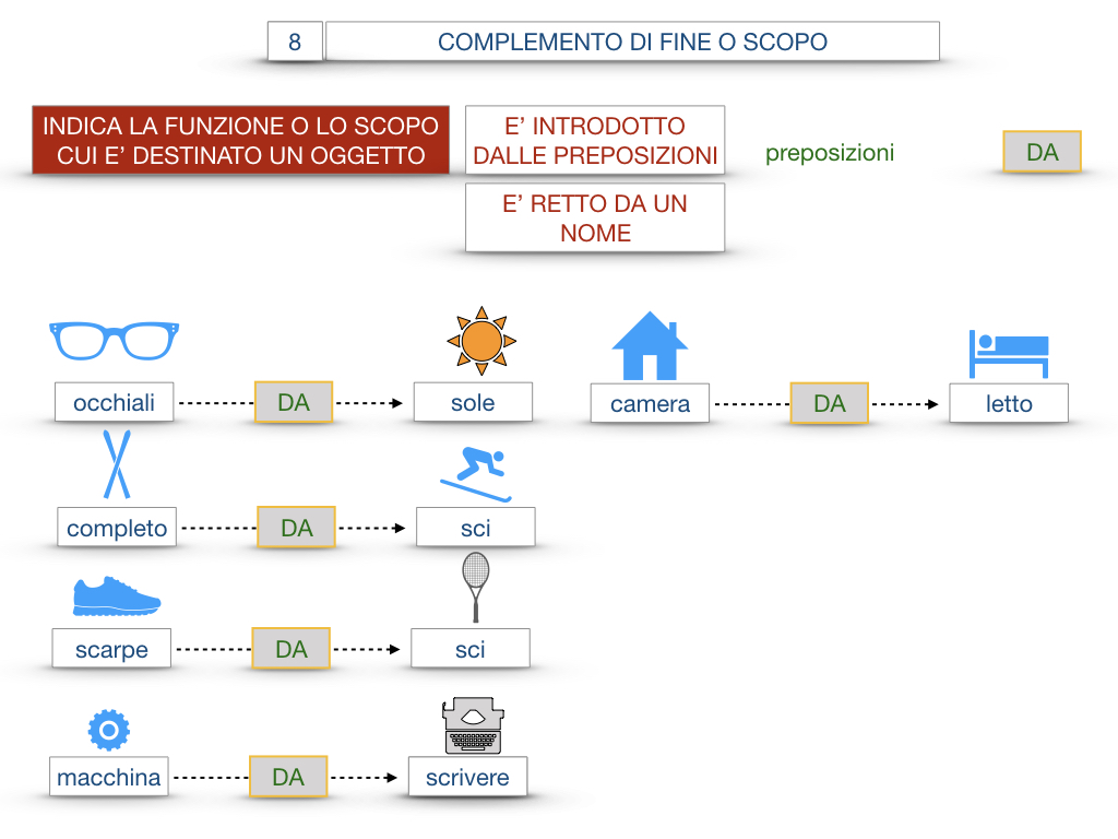 23. I COMPLEMENTI_DI CAUSA_DI FINE O SCOPO_SIMULAZIONE.144