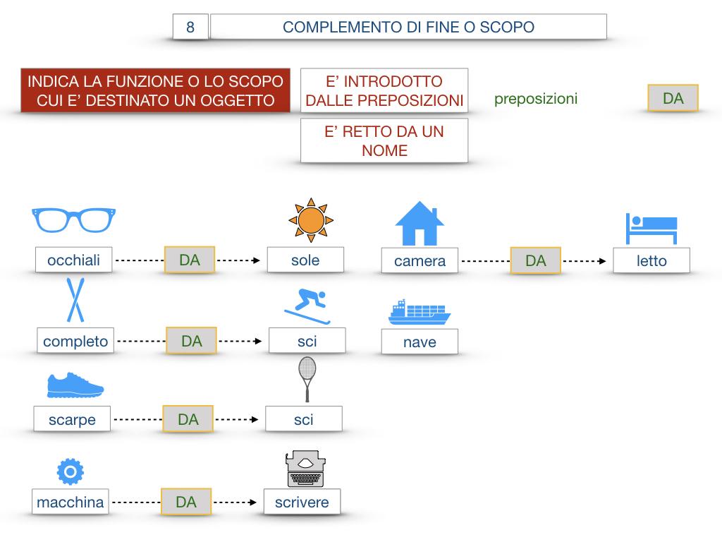23. I COMPLEMENTI_DI CAUSA_DI FINE O SCOPO_SIMULAZIONE.145