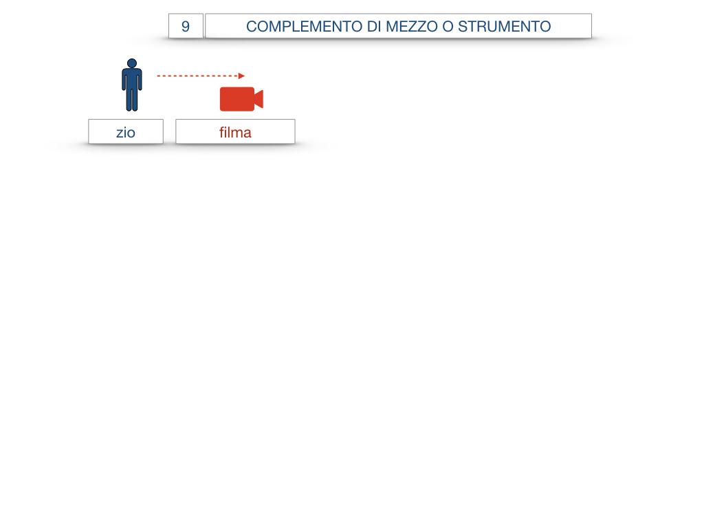 24. I COMPLEMENTI_DI MEZZO_MODO O MANIERA_SIMULAZIONE.004