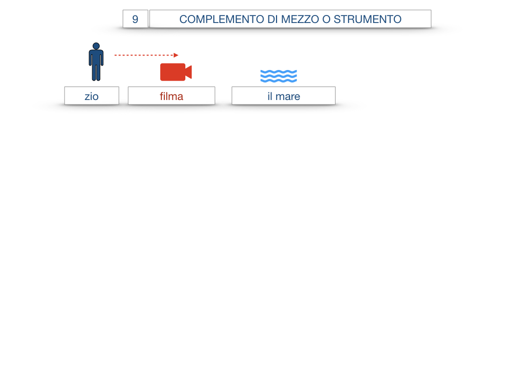 24. I COMPLEMENTI_DI MEZZO_MODO O MANIERA_SIMULAZIONE.005