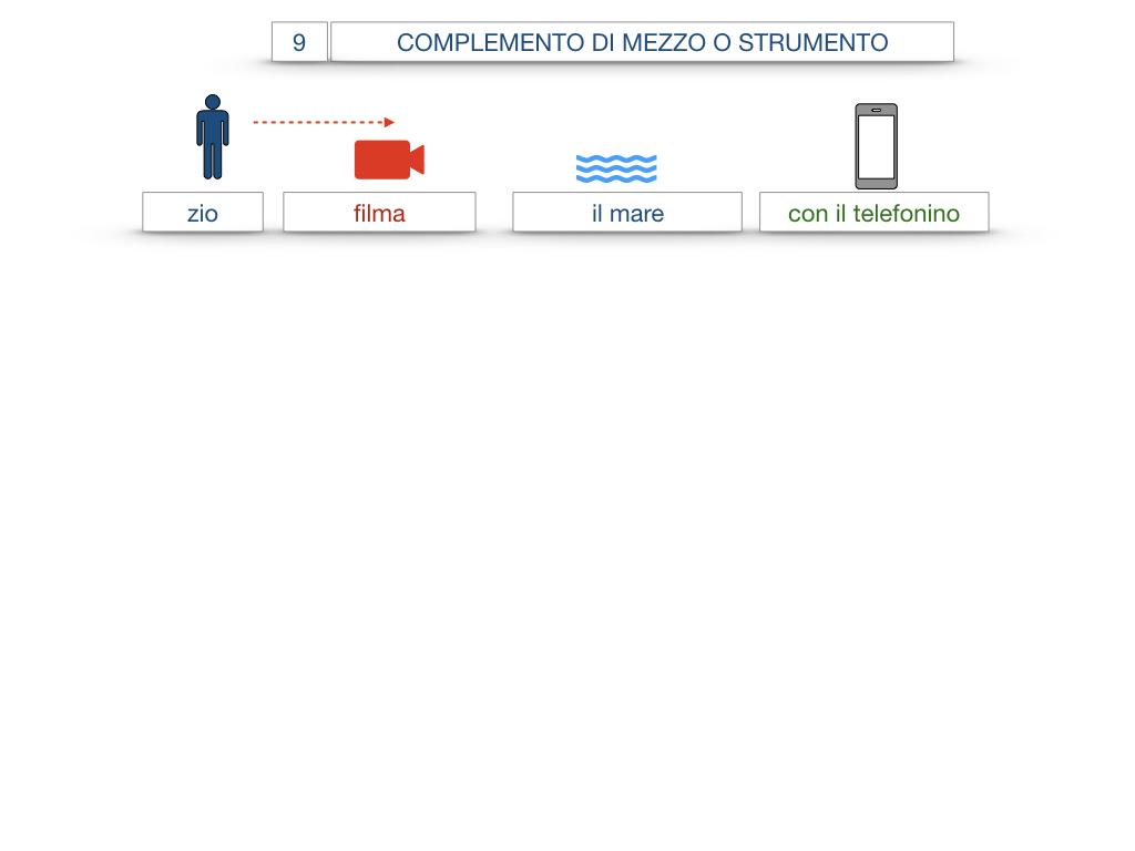 24. I COMPLEMENTI_DI MEZZO_MODO O MANIERA_SIMULAZIONE.006