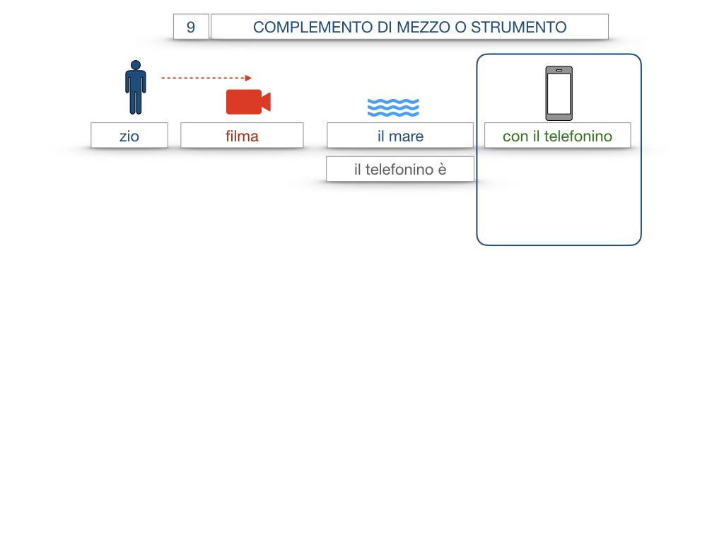 24. I COMPLEMENTI_DI MEZZO_MODO O MANIERA_SIMULAZIONE.007