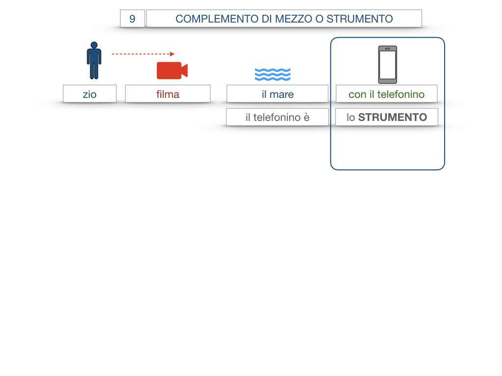 24. I COMPLEMENTI_DI MEZZO_MODO O MANIERA_SIMULAZIONE.008