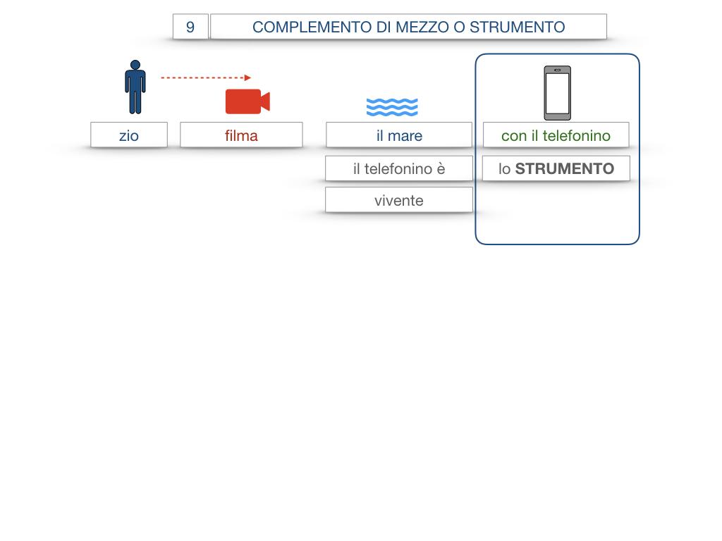 24. I COMPLEMENTI_DI MEZZO_MODO O MANIERA_SIMULAZIONE.009