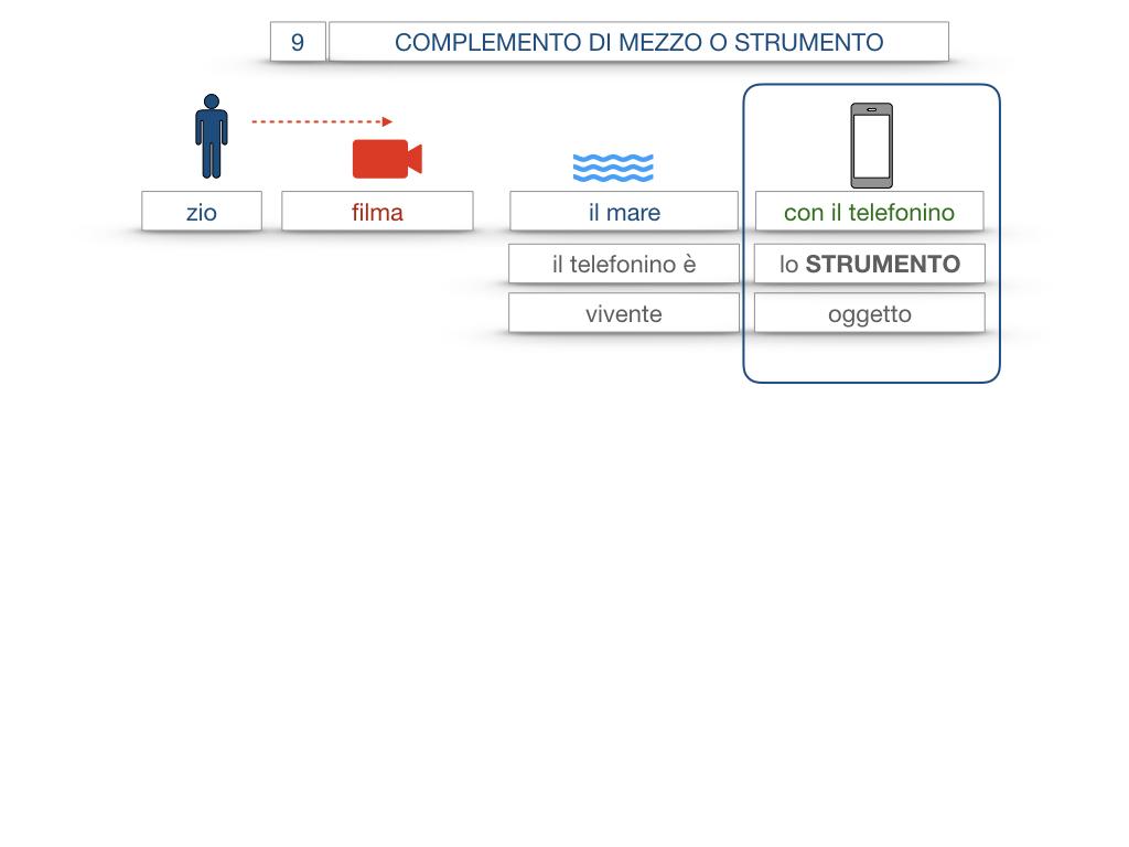 24. I COMPLEMENTI_DI MEZZO_MODO O MANIERA_SIMULAZIONE.010