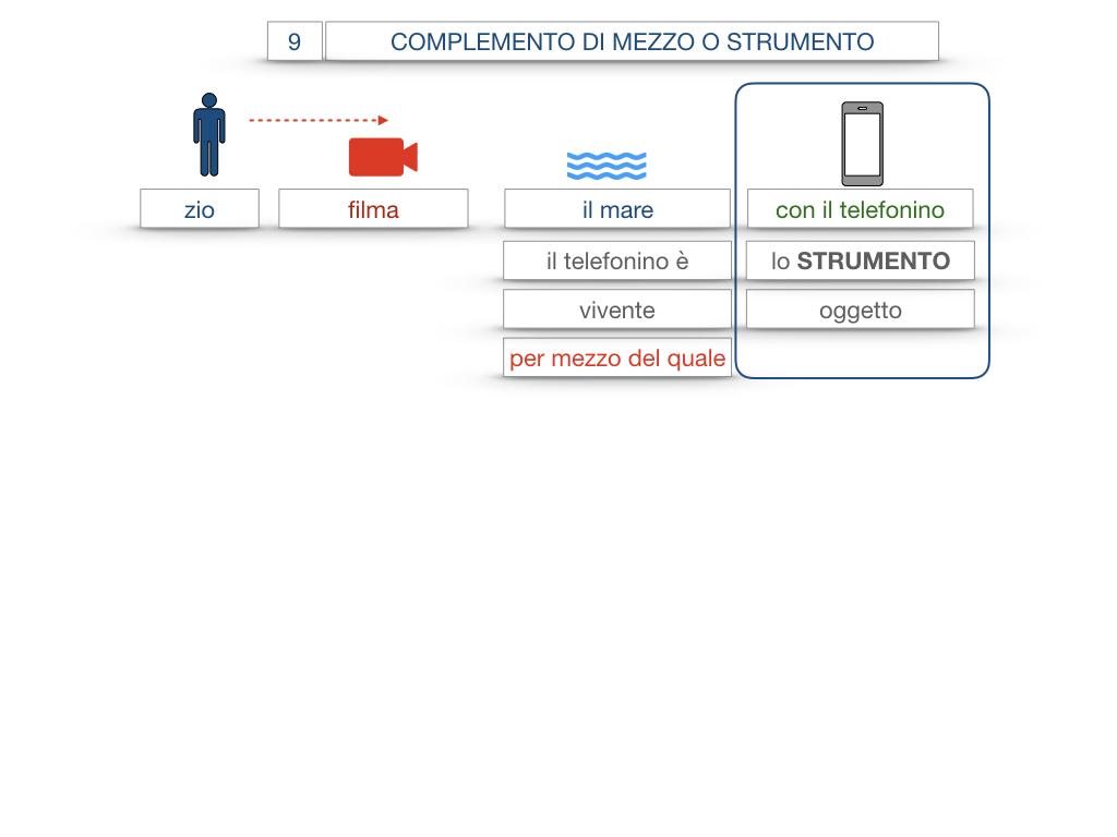 24. I COMPLEMENTI_DI MEZZO_MODO O MANIERA_SIMULAZIONE.011