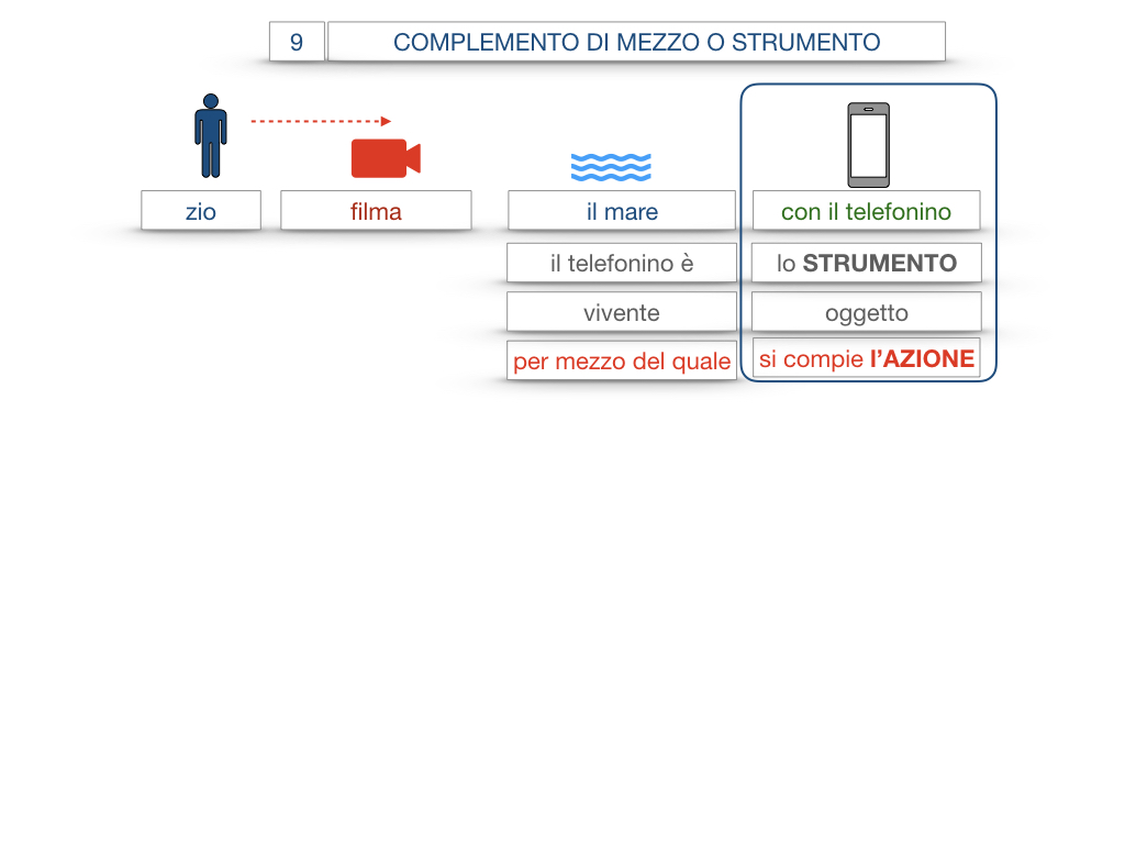 24. I COMPLEMENTI_DI MEZZO_MODO O MANIERA_SIMULAZIONE.012