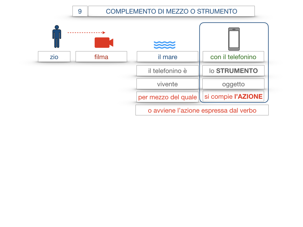24. I COMPLEMENTI_DI MEZZO_MODO O MANIERA_SIMULAZIONE.013