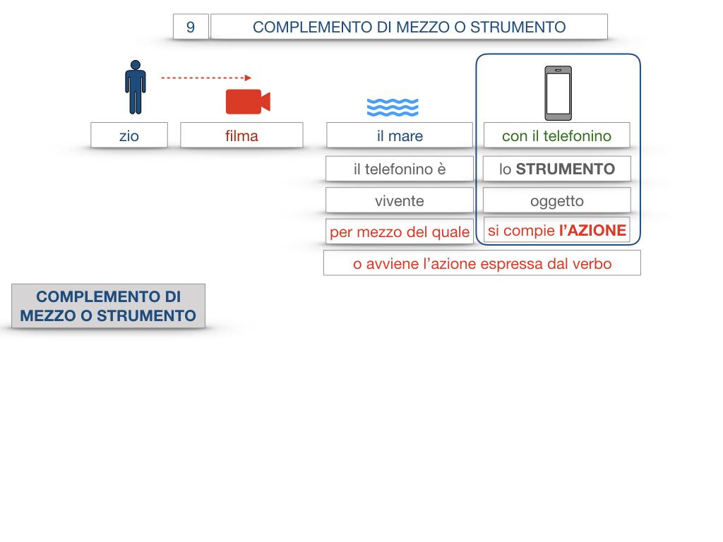 24. I COMPLEMENTI_DI MEZZO_MODO O MANIERA_SIMULAZIONE.014