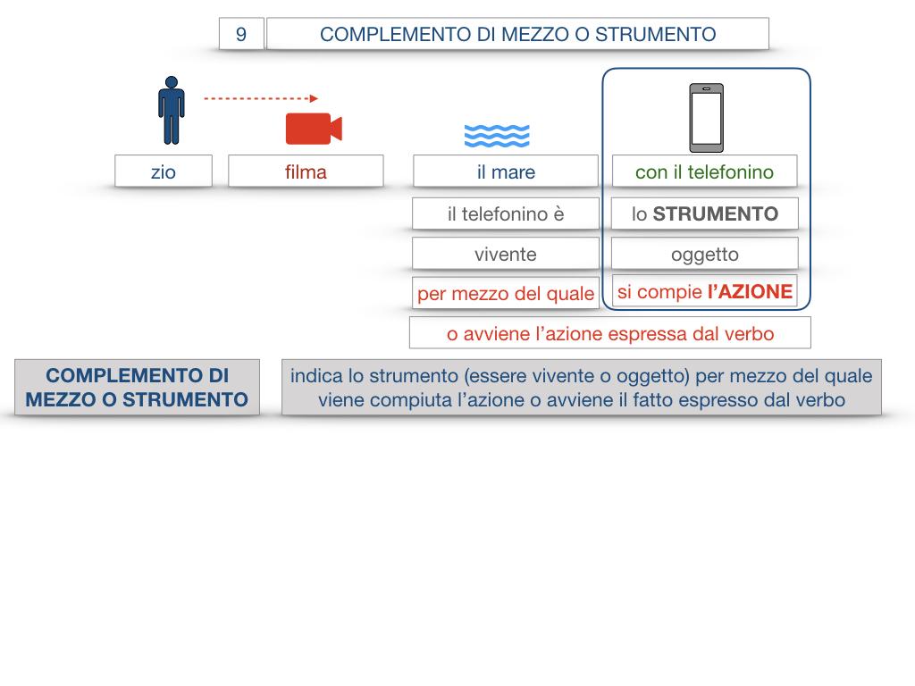 24. I COMPLEMENTI_DI MEZZO_MODO O MANIERA_SIMULAZIONE.015