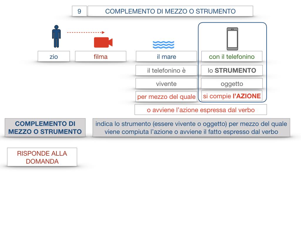 24. I COMPLEMENTI_DI MEZZO_MODO O MANIERA_SIMULAZIONE.016