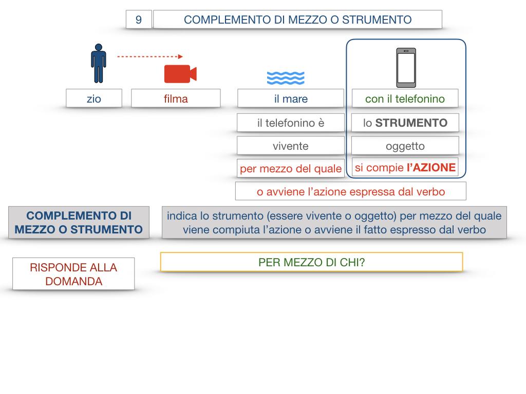 24. I COMPLEMENTI_DI MEZZO_MODO O MANIERA_SIMULAZIONE.017
