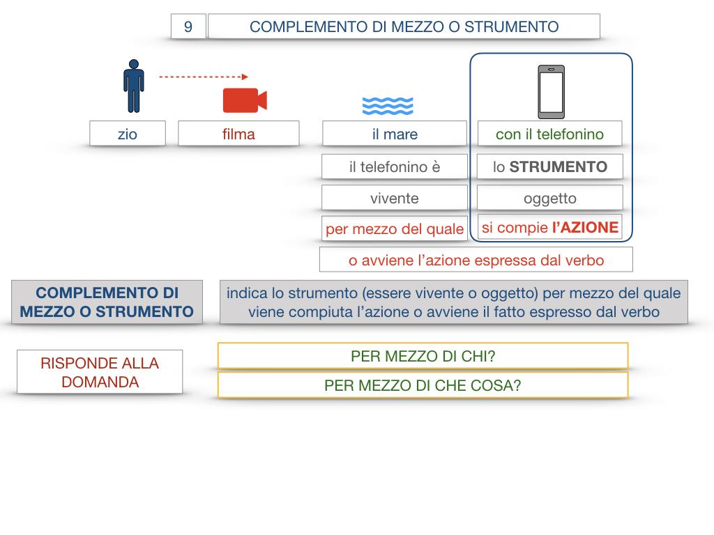 24. I COMPLEMENTI_DI MEZZO_MODO O MANIERA_SIMULAZIONE.018