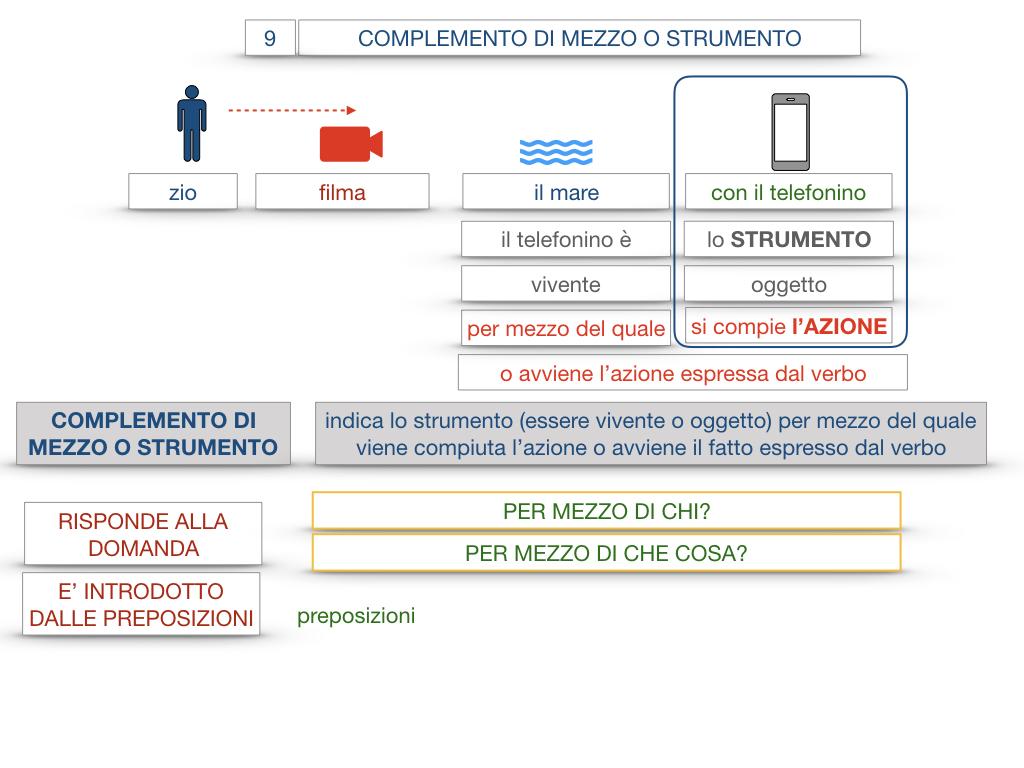 24. I COMPLEMENTI_DI MEZZO_MODO O MANIERA_SIMULAZIONE.020