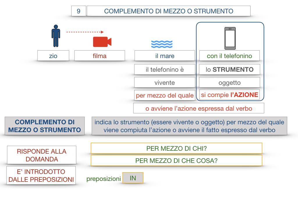 24. I COMPLEMENTI_DI MEZZO_MODO O MANIERA_SIMULAZIONE.021