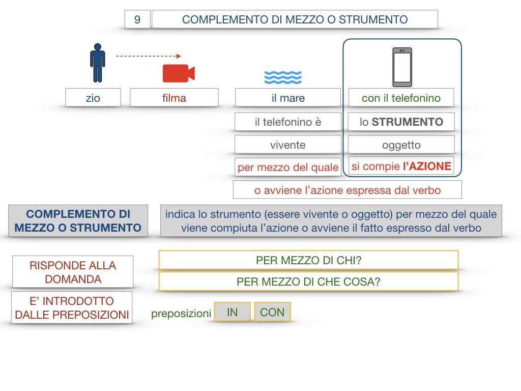 24. I COMPLEMENTI_DI MEZZO_MODO O MANIERA_SIMULAZIONE.022