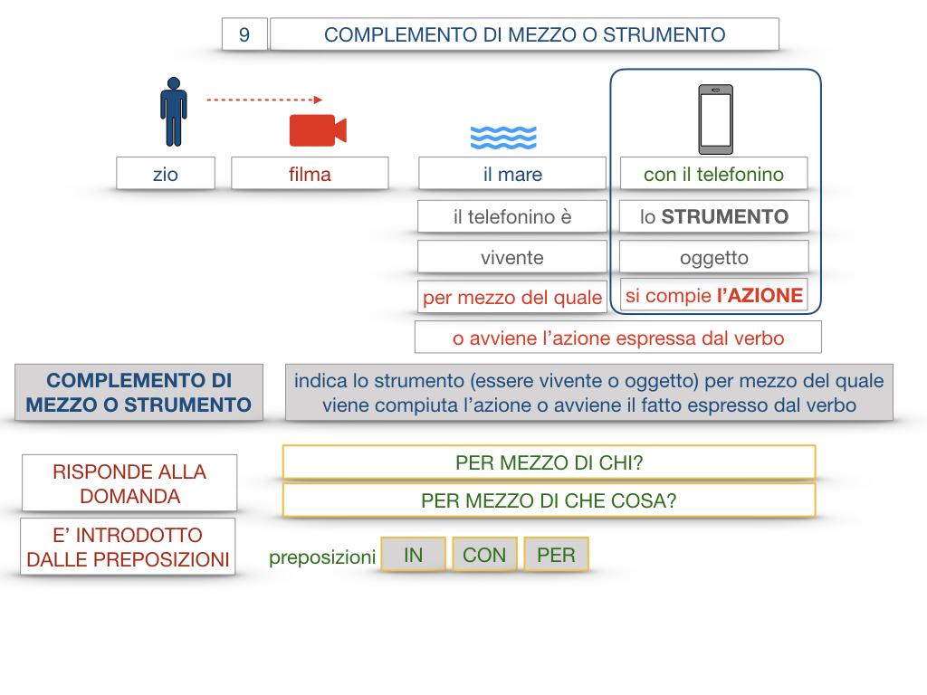 24. I COMPLEMENTI_DI MEZZO_MODO O MANIERA_SIMULAZIONE.023