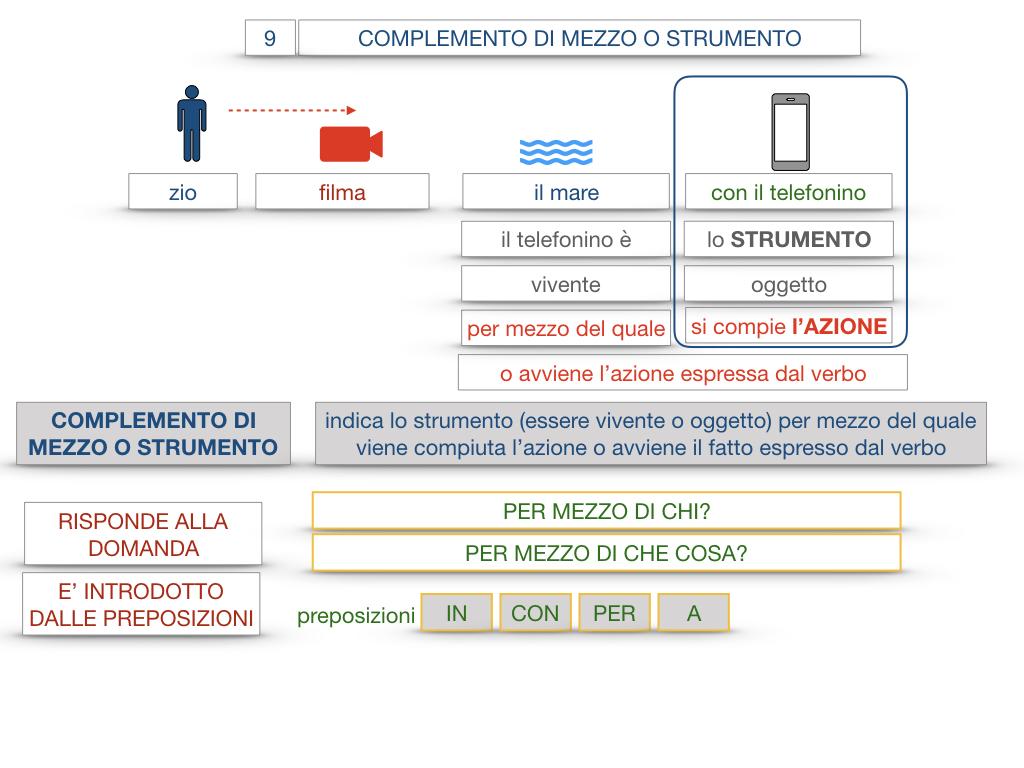 24. I COMPLEMENTI_DI MEZZO_MODO O MANIERA_SIMULAZIONE.024
